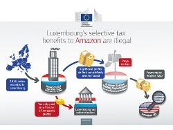 Comissão Europeia assegura concorrência justa
